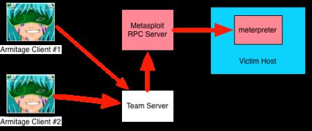 Armitage Collaboration Architecture (New)
