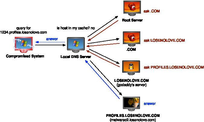 DNS Communication is a Gimmick | Strategic Cyber LLC