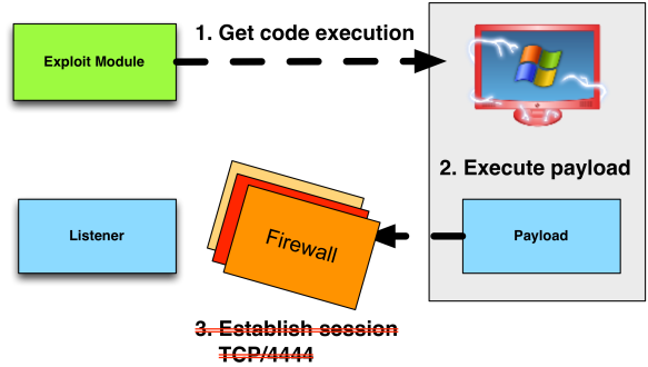 Evade Egress Restrictions with Staged Payloads | Strategic