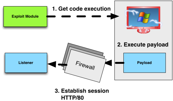 Evade Egress Restrictions with Staged Payloads | Strategic Cyber LLC