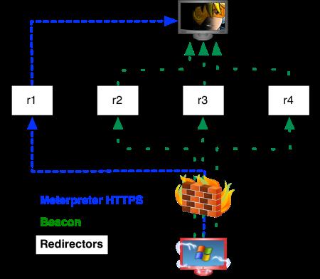 redirectors_t