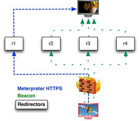redirectors_t2