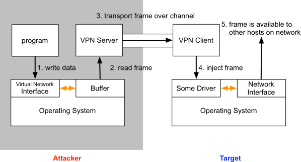 How VPN Pivoting Works (with Source Code) | Strategic Cyber LLC