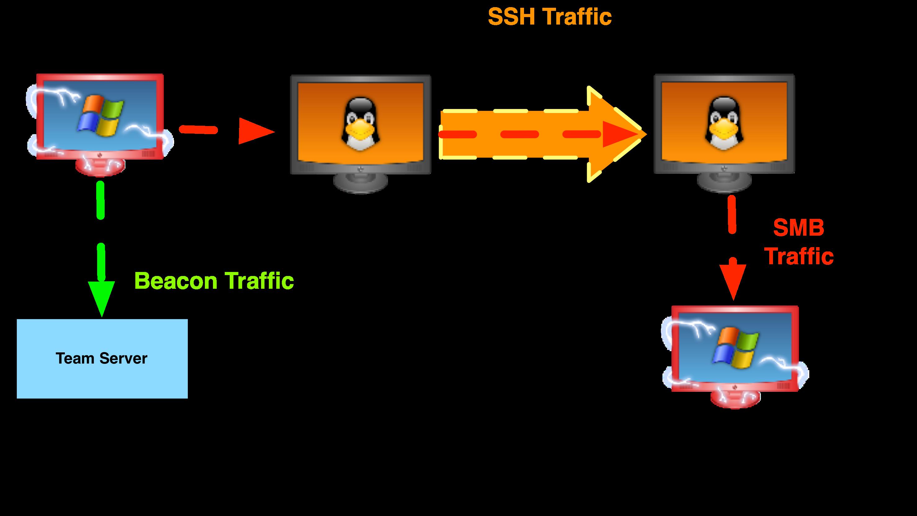 HOWTO: Port Forwards through a SOCKS proxy | Strategic Cyber LLC