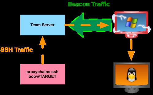 proxychains
